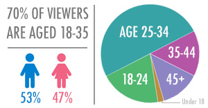 YouTube Age & Gender Demographics
